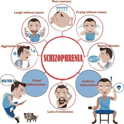 Schizophrenia: signs and treatment. It is important to know every aspect beforehand