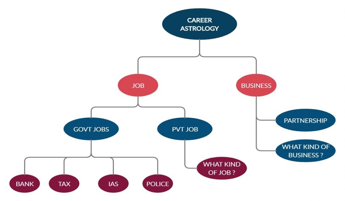 Tips to Read Career Prediction