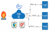 How IVR Works Well With Modern AI Technologies